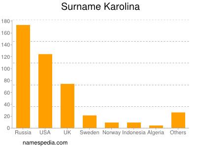 Surname Karolina