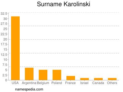 Surname Karolinski