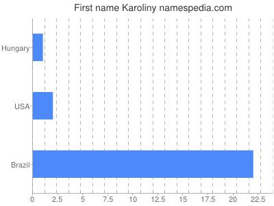 Given name Karoliny
