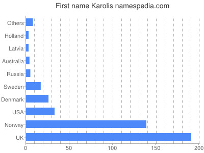 Given name Karolis