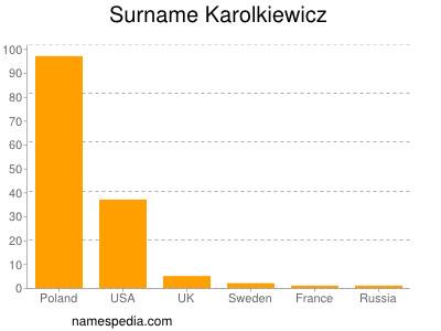 Surname Karolkiewicz