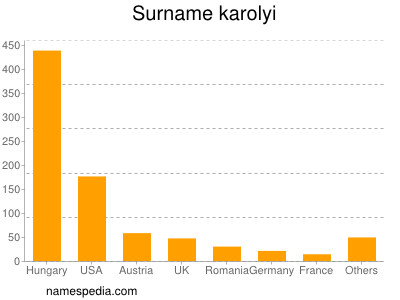 Surname Karolyi