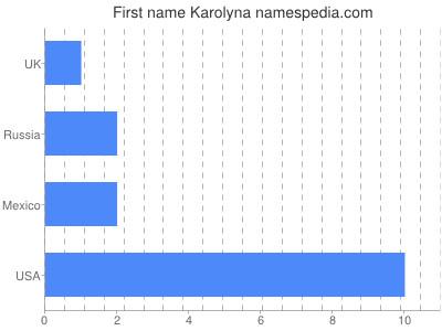 Given name Karolyna