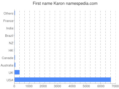 Given name Karon
