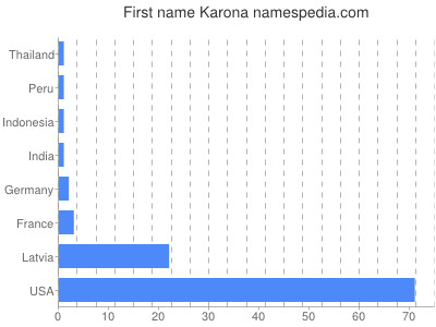 Given name Karona