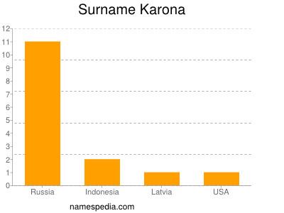 Surname Karona