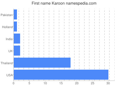 Given name Karoon
