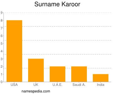 Surname Karoor