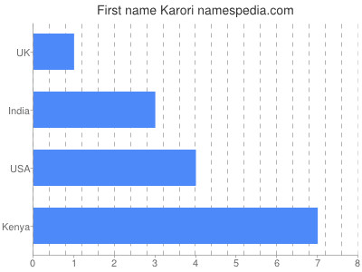 Given name Karori