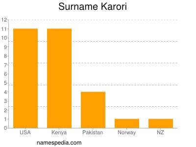 Surname Karori