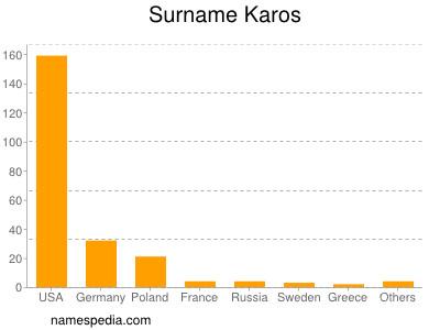 Surname Karos