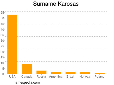 Surname Karosas
