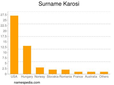 Surname Karosi