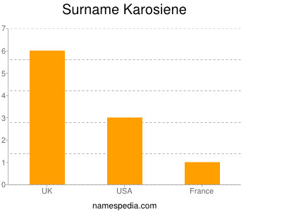Surname Karosiene