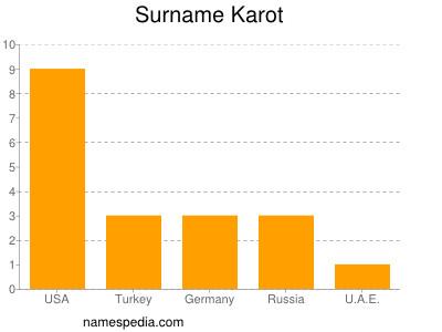 Surname Karot