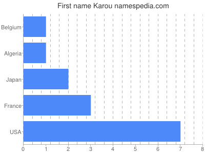 Given name Karou