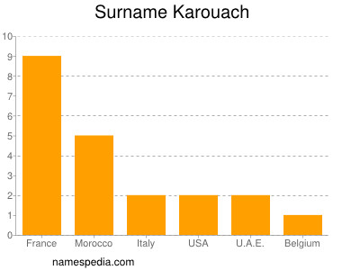 Surname Karouach