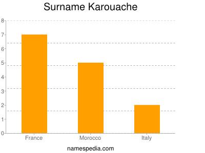 Surname Karouache