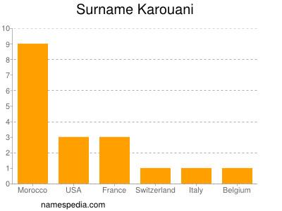 Surname Karouani