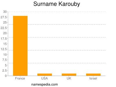 Surname Karouby