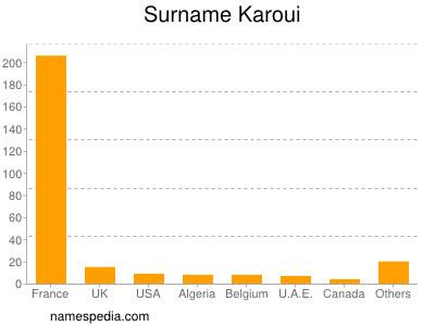 Surname Karoui