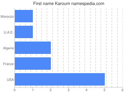 Given name Karoum