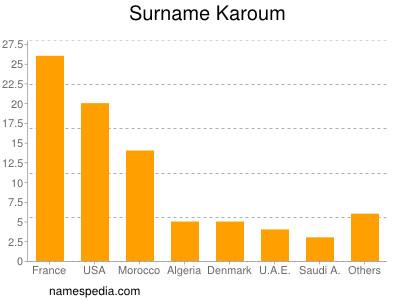 Surname Karoum