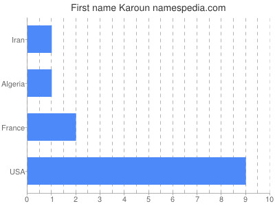 Given name Karoun