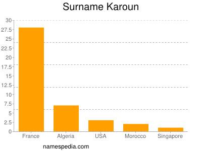 Surname Karoun