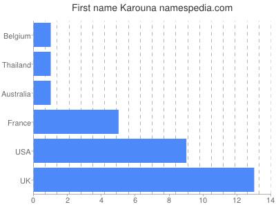 Given name Karouna