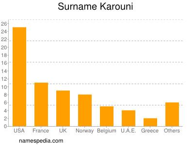 Surname Karouni