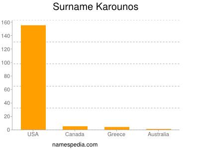 Surname Karounos