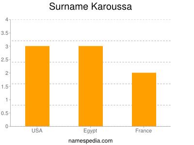 Surname Karoussa