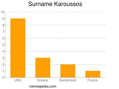 Surname Karoussos