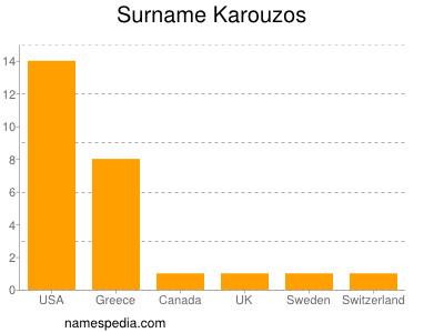 Surname Karouzos