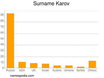 Surname Karov