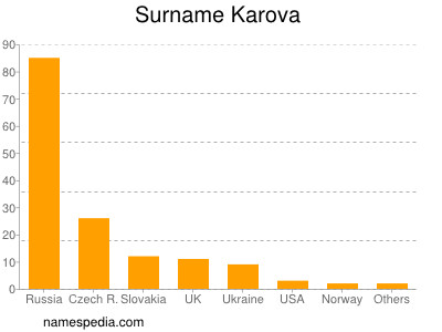 Surname Karova