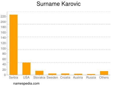 Surname Karovic