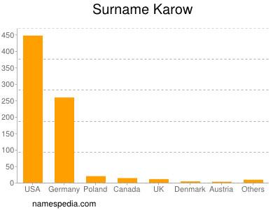 Surname Karow