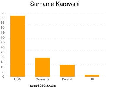 Surname Karowski