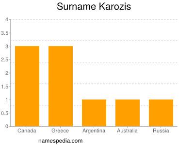 Surname Karozis