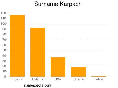 Surname Karpach
