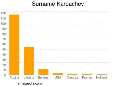 Surname Karpachev