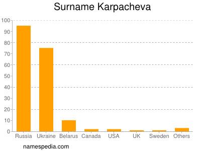 Surname Karpacheva