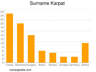 Surname Karpat