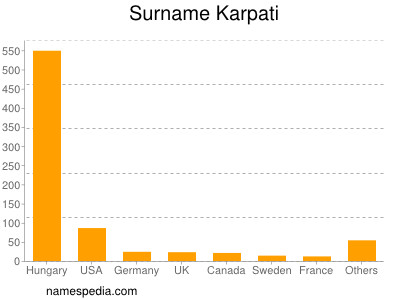 Surname Karpati