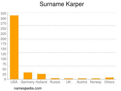 Surname Karper