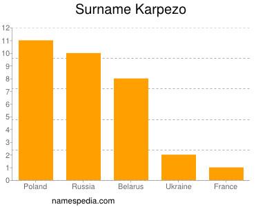 Surname Karpezo