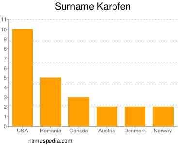 Surname Karpfen
