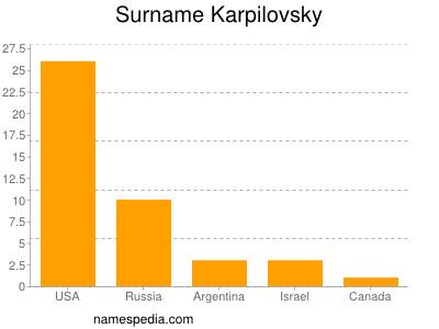 Surname Karpilovsky